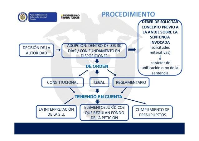DECISIÓN DE LA AUTORIDAD ADOPCIÓN: DENTRO DE LOS 30 DÍAS / CON FUNDAMENTO EN DISPOSICIONES LEGAL ELEMENTOS JURÍDICOS QUE R...