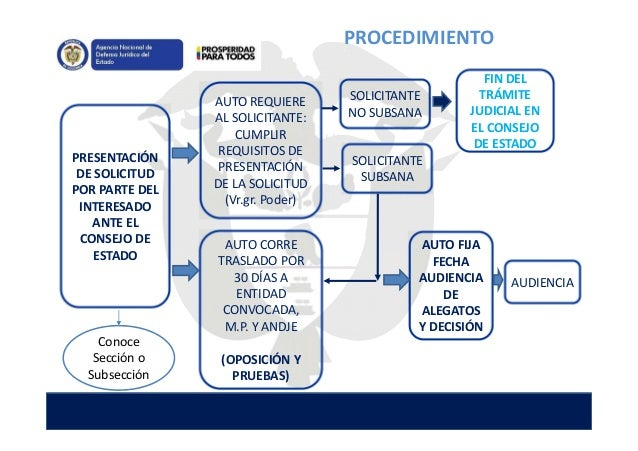 PRESENTACIÓN DE SOLICITUD POR PARTE DEL INTERESADO ANTE EL CONSEJO DE ESTADO AUTO CORRE TRASLADO POR 30 DÍAS A ENTIDAD CON...