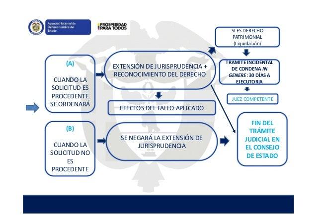 (A) CUANDO LA SOLICITUD ES PROCEDENTE SE ORDENARÁ EFECTOS DEL FALLO APLICADO EXTENSIÓN DE JURISPRUDENCIA + RECONOCIMIENTO ...