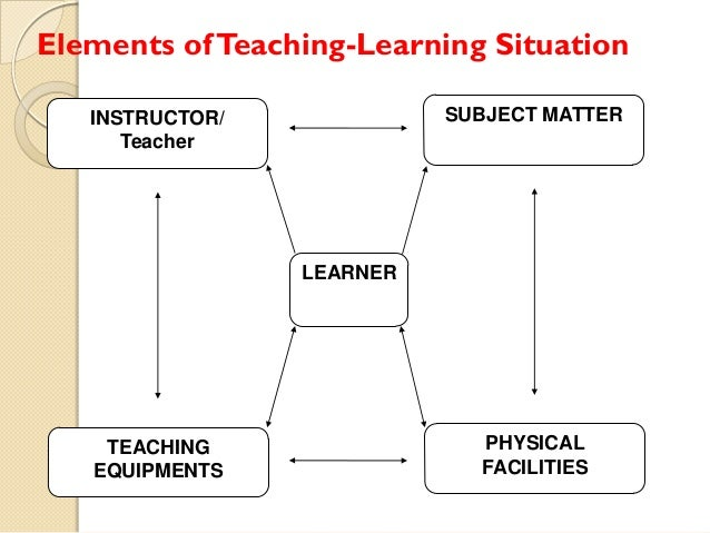 Elements of Teaching-Learning Situation SUBJECT MATTER  INSTRUCTOR/ Teacher  LEARNER  TEACHING EQUIPMENTS  PHYSICAL FACILI...