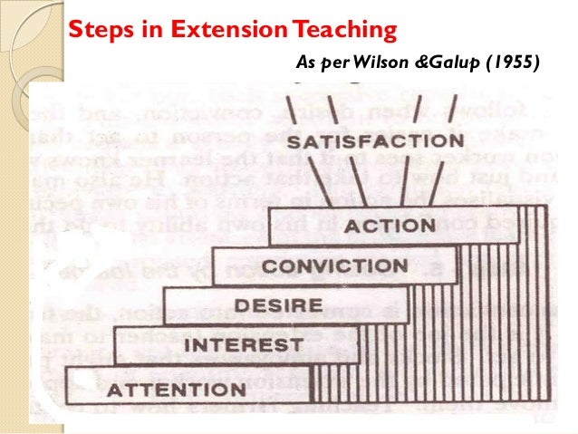 Steps in Extension Teaching As per Wilson &Galup (1955)