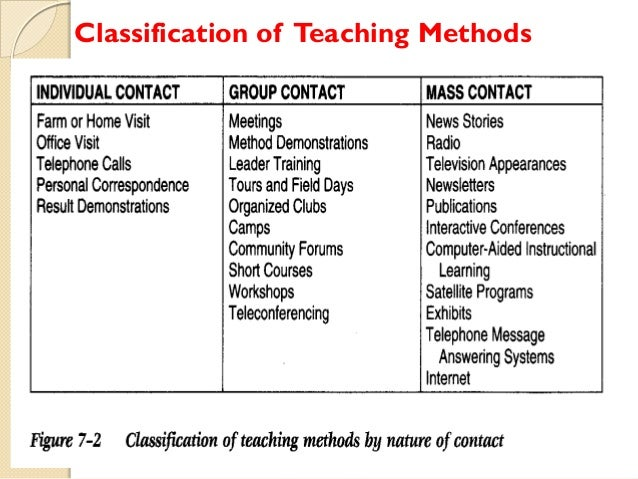 Classification of Teaching Methods