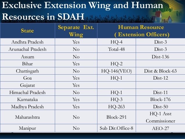 Exclusive Extension Wing and Human Resources in SDAH State Separate Ext. Wing Human Resource ( Extension Officers) Andhra ...