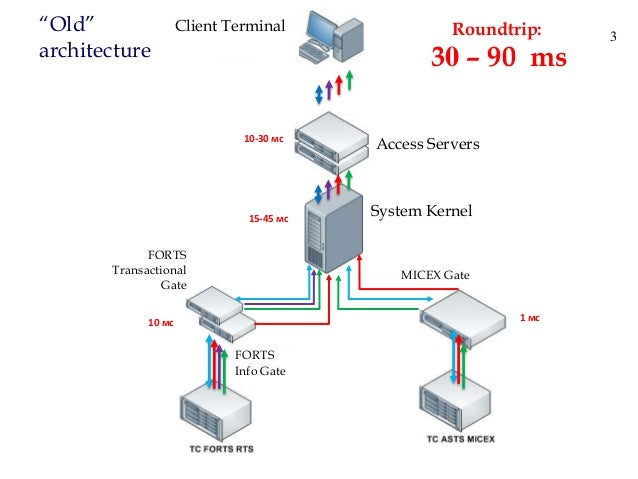 Extent 2013 Obninsk New Trading System: Architecture and Capabilities Slide 3
