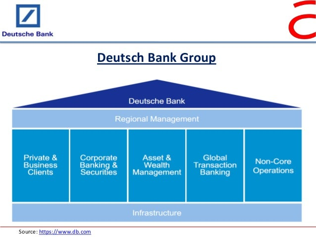 Analyse Deutsche Bank
