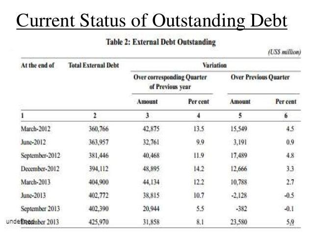 Define Outstanding Loans