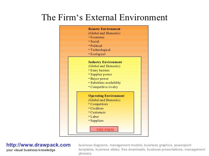 External Environment Diagram