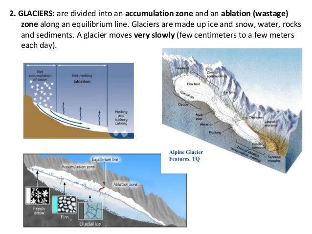 External geological agents sheila Slide 3