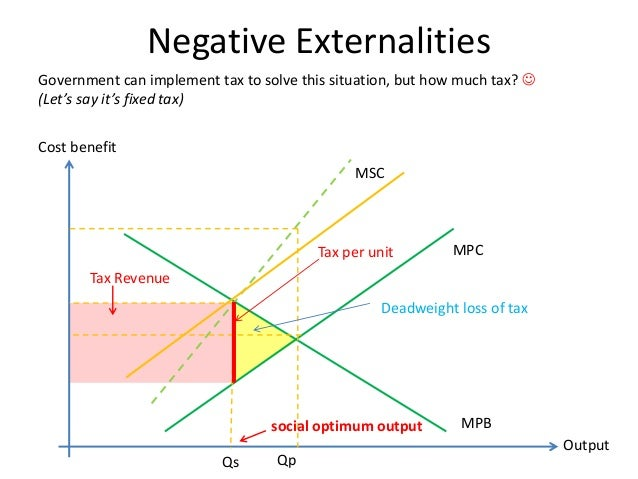 negative externality graph dead weight losses
