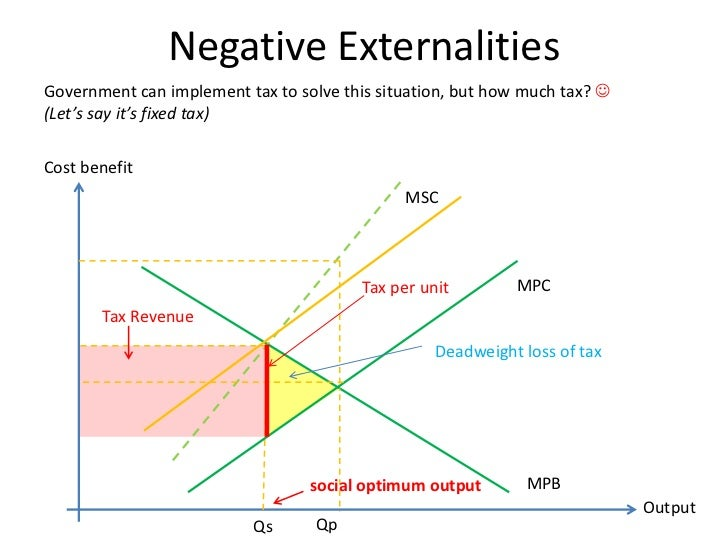 negative externality pakistans carbon tax Read about will conservatives fall for the carbon tax seduction on but not only does a pigovian tax reduce the negative externality in.