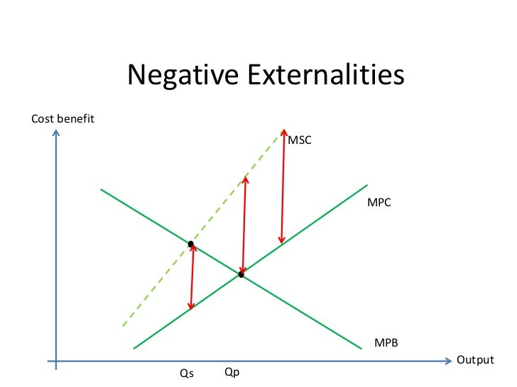 What is meant by externalities how