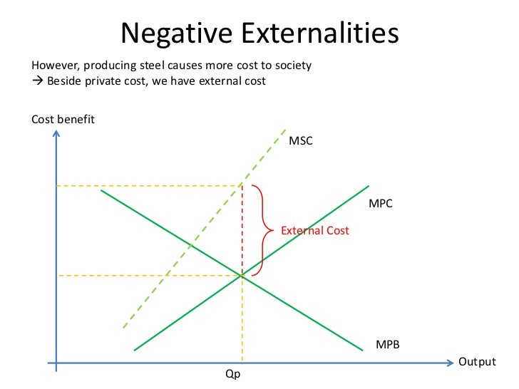 negative externalities statement of the problem 2017, 'minimising negative externalities cost using 0-1 mixed integer linear programming model in e-commerce environment'  problem statement.