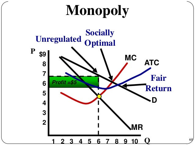 how to calculate socially optimal price and quantity relationship