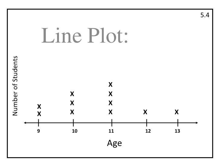 5.4<br />Line Plot:<br />Number of Students<br />X<br />X<br />X<br />X<br />X<br />X<br />X<br />X<br />X<br />X<br />X<b...