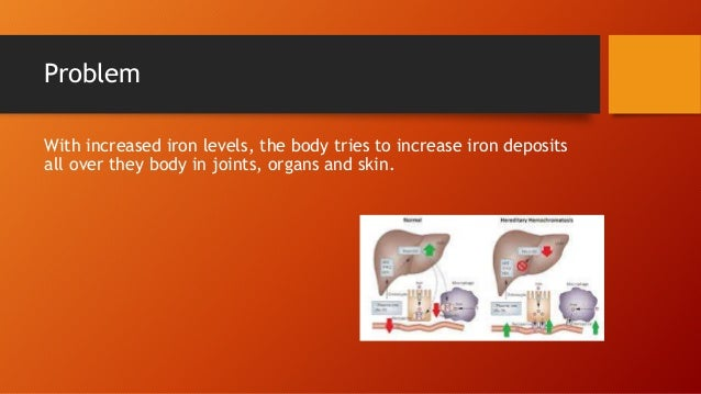 Problem With increased iron levels, the body tries to increase iron deposits all over they body in joints, organs and skin.