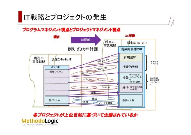enterprise agile lean modeling Slide 3