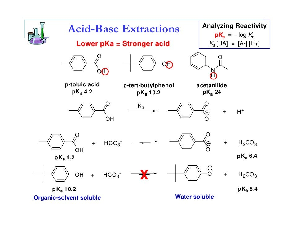 separating water soluble and acetone soluble Characterization of water-soluble organic matter isolated from atmospheric of the water-soluble organic carbon was isolated from atmospheric fine aerosol.
