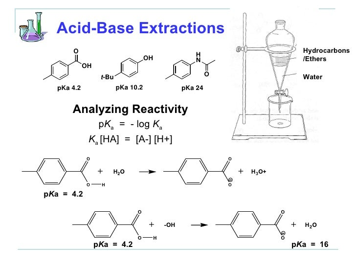 acid base extraction of organic compound It typically involves different solubility levels in water and an organic solvent the organic solvent may be any carbon-based liqiuid that does not dissolve very well in water common ones are ether, ethyl acetate, or dichloromethane acid-base extraction is typically used to separate organic compounds from.