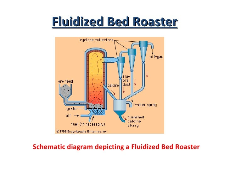 Extractive metallurgy presentation zinc 17 fluidized bed roaster schematic diagram ccuart Images
