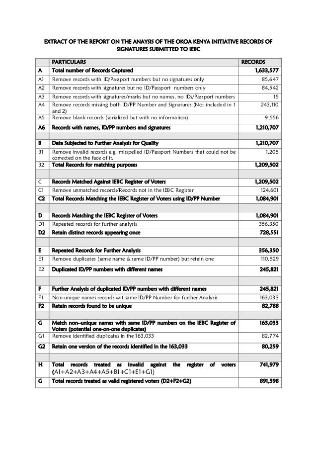 EXTRACT OF THE REPORT ON THE ANAYSIS OF THE OKOA KENYA INITIATIVE RECORDS OF SIGNATURES SUBMITTED TO IEBC PARTICULARS RECO...