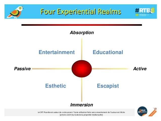 Four Experiential Realms Absorption  Entertainment  Educational  Passive  Active  Esthetic  Escapist  Immersion Le CRT Pic...