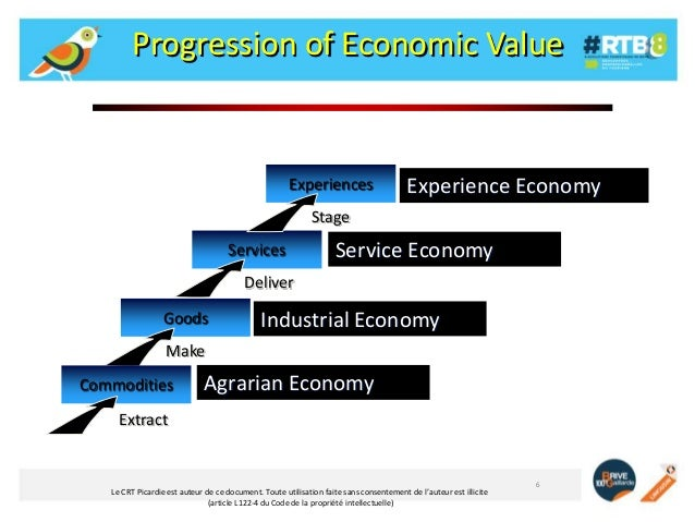 Progression of Economic Value  Experiences  MemorableEconomy Experience events  Stage Services  Intangible activities Serv...