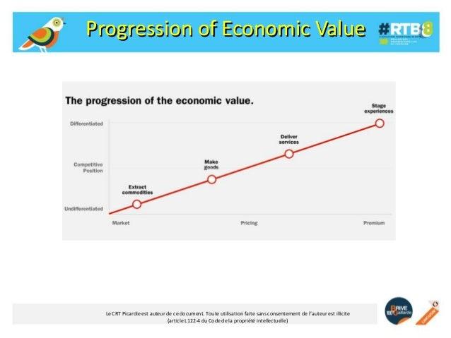Progression of Economic Value  Le CRT Picardie est auteur de ce document. Toute utilisation faite sans consentement de l'a...