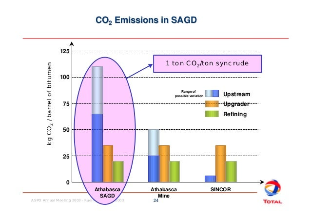 Oil To Natural Gas Conversion Factor