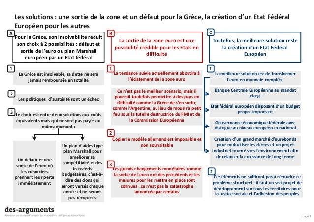 Les solutions : une sortie de la zone et un défaut pour la Grèce, la création d'un Etat Fédéral Européen pour les autres P...