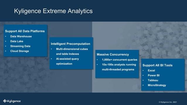 © Kyligence Inc. 2021 Kyligence Extreme Analytics Support All Data Platforms • Data Warehouse • Data Lake • Streaming Data...