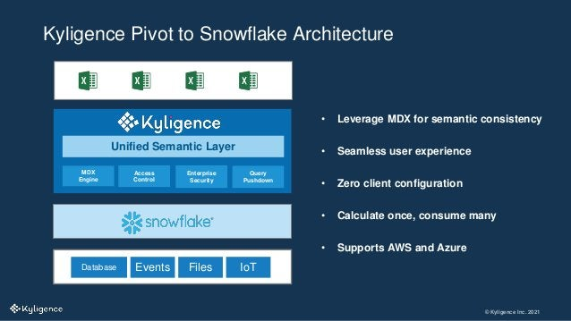 © Kyligence Inc. 2021 Kyligence Pivot to Snowflake Architecture • Leverage MDX for semantic consistency • Seamless user ex...