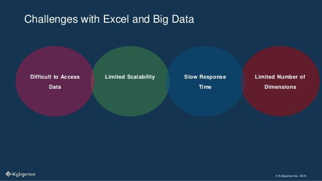 © Kyligence Inc. 2021 Challenges with Excel and Big Data Limited Number of Dimensions Limited Scalability Slow Response Ti...
