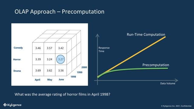 © Kyligence Inc. 2021, Confidential. OLAP Approach – Precomputation Data Volume Response Time Precomputation Run-Time Comp...