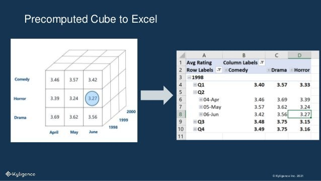 © Kyligence Inc. 2021 Precomputed Cube to Excel