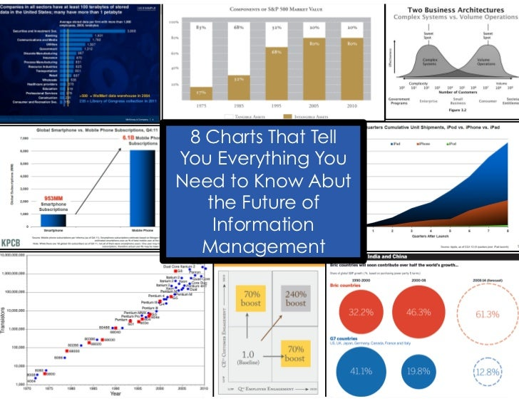 8 Charts That TellYou Everything YouNeed to Know Abut   the Future of    Information  Management
