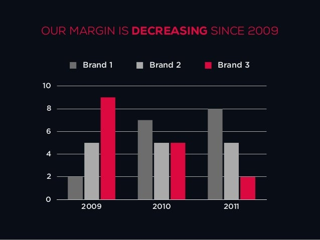 OUR MARGIN IS STAGNATING SINCE 2009      Brand 1   Brand 2   Brand 31086420     2009       2010       2011
