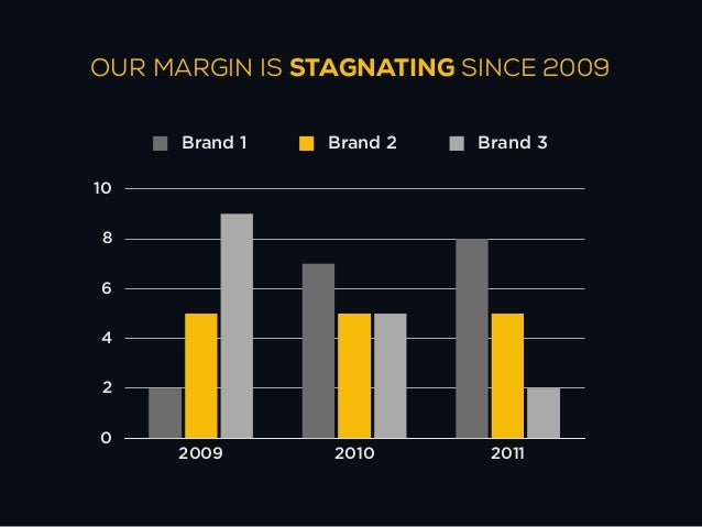 OUR MARGIN IS INCREASING SINCE 2009      Brand 1   Brand 2   Brand 31086420     2009       2010       2011