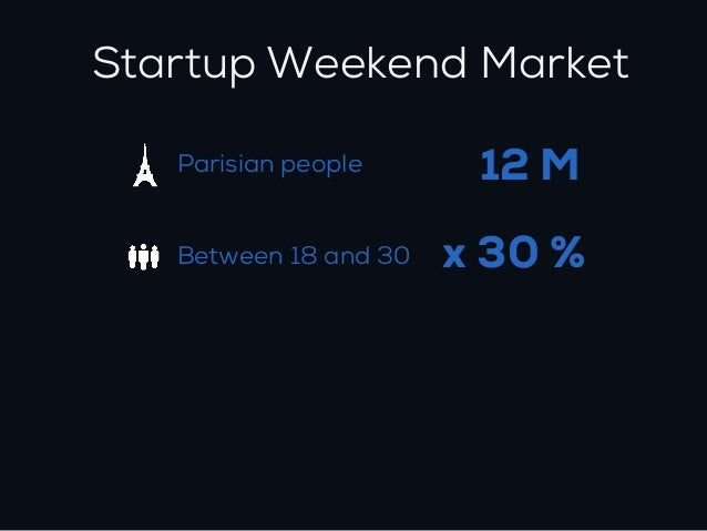 Startup Weekend Market   Parisian people      12 M   Between 18 and 30   x 30 %   Who read WIRED       x1%