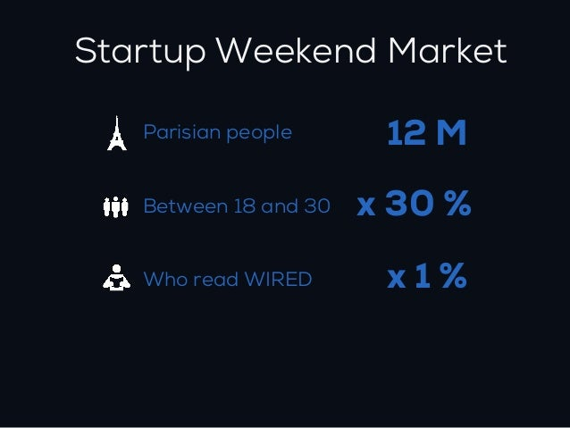 Startup Weekend Market   Parisian people       12 M   Between 18 and 30   x 30 %   Who read WIRED        x1% ADRESSABLE PO...