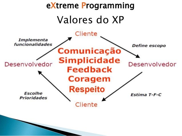 extreme programming xp Extreme programming xp definition - extreme programming (xp) is an intense, disciplined and agile software development methodology focusing on coding.
