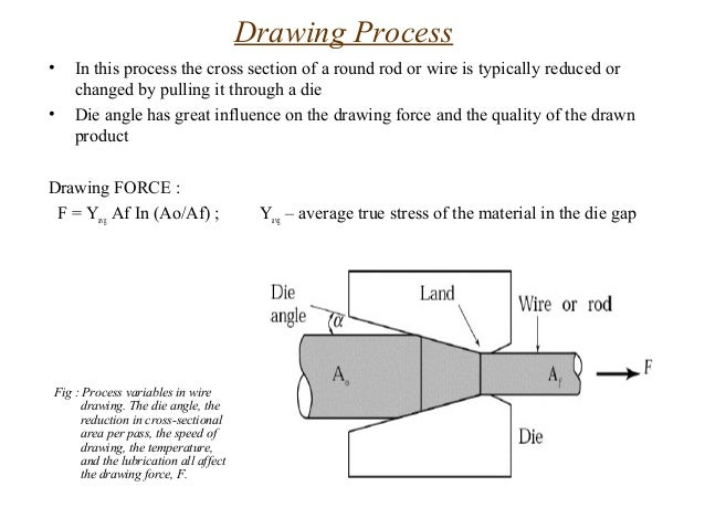 Wire Drawing Process In Hindi: Extrusion and drawingrh:slideshare.net,Design