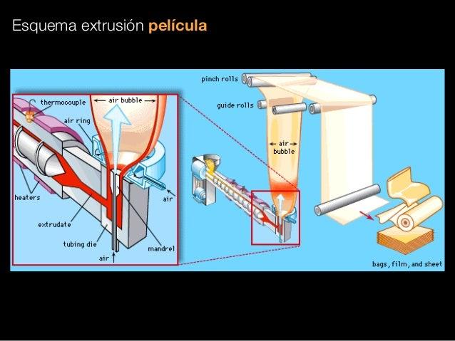 Proceso De Extrusion Soplo Procesos De Manufactura