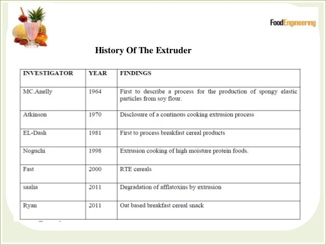 History Of The Extruder