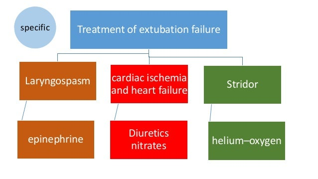 Extubation failure upper airway edema stridor. recent double blinded trial Prophylactic methylprednisolone laryngeal edema...