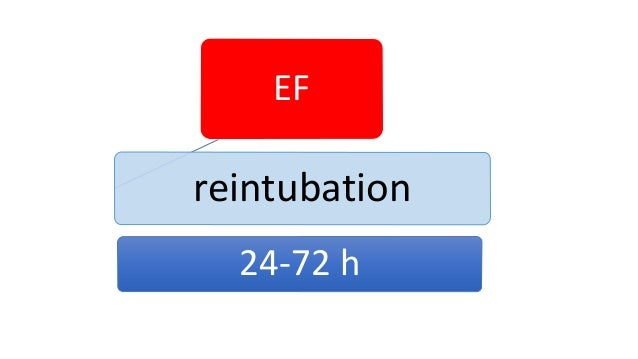 Incidence of EF 50% 14%