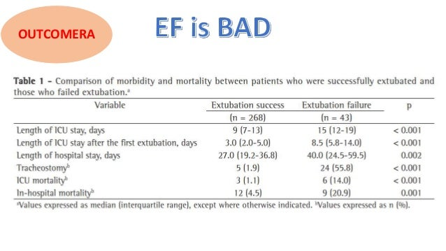 Why? increased mortality Age sicker Comorbid dialysis reintubation. life- threatening events during • cardiac arrhythmias ...
