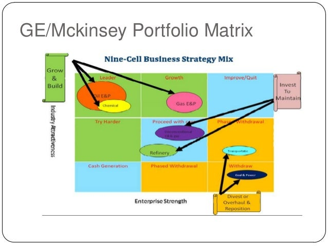 ge mckinsey matrix on marks and spencer Ge mckinsey matrix on marks and spencer the ge matrix is an alternative technique used in brand marketing and product management to help a company decide what.
