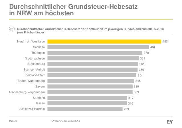 Grundsteuer B in Deutschland Der durchschnittliche Wert für den Grundsteuerhebesatz B im Jahr beträgt in Deutschland % ist aber regional stark unterschiedlich. Die Spanne liegt zwischen 60% und %. So beträgt der Satz z.B. in Berlin %, in Frankfurt am Main jedoch nur %. weniger anzeigen ganzen Text anzeigen. Verwaltungseinheiten für Deutschland Alle 16 Bundesländer.