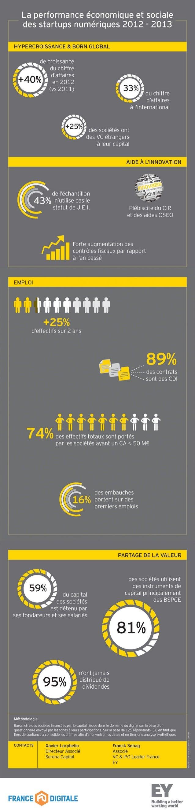 INFOGRAPHIE - Chiffres clés du baromètre de performance économique et sociale des startups numériques