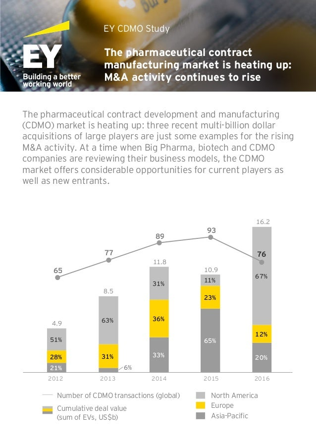 The pharmaceutical contract manufacturing market is heating up: M&A activity continues to rise EY CDMO Study The pharmaceu...
